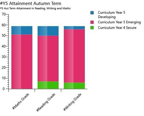 Discover Attainment graph example